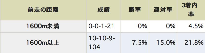 読売マイラーズカップ