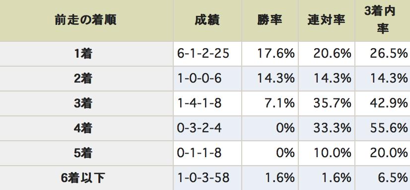 阪神牝馬ステークス