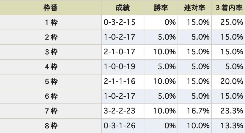 NHKマイルカップ 枠番
