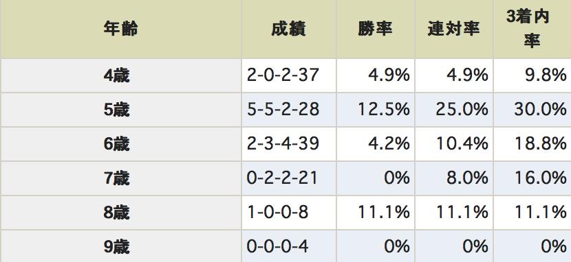 京王杯スプリングカップ 年齢