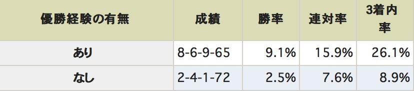 京王杯スプリングカップ