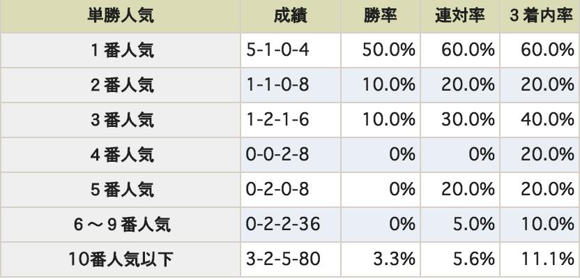 NHKマイルカップ 単勝