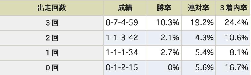 NHKマイルカップ 過去3