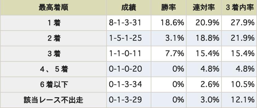 NHKマイルカップ 過去3−2