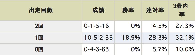 函館スプリント