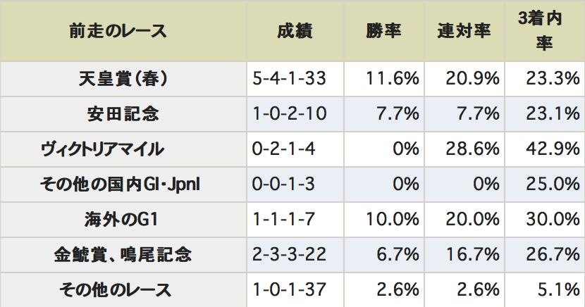 宝塚記念データ