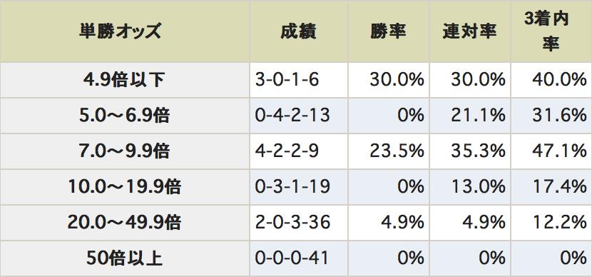 CBC賞データ