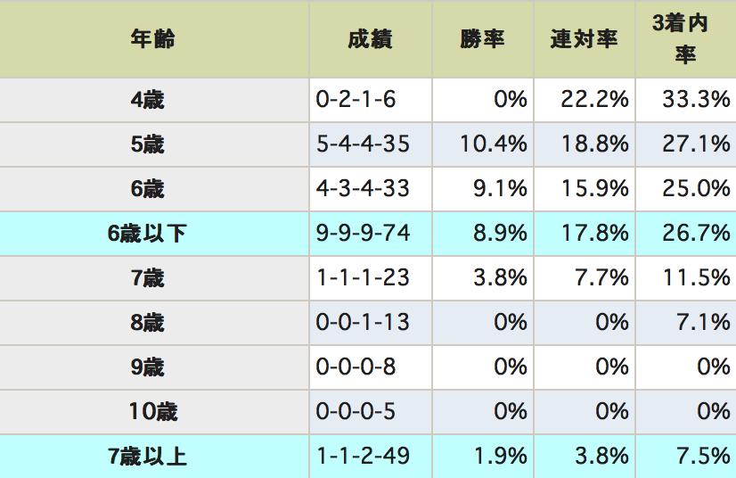 七夕賞データ