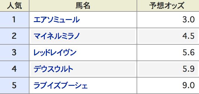 函館記念データ