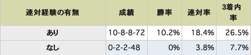小倉記念データ