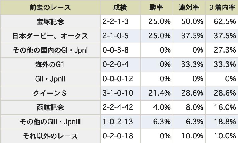 札幌記念データ