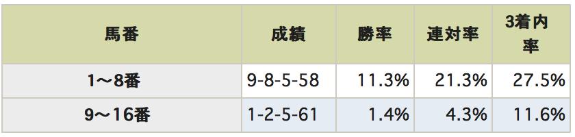 京成杯AHデータ