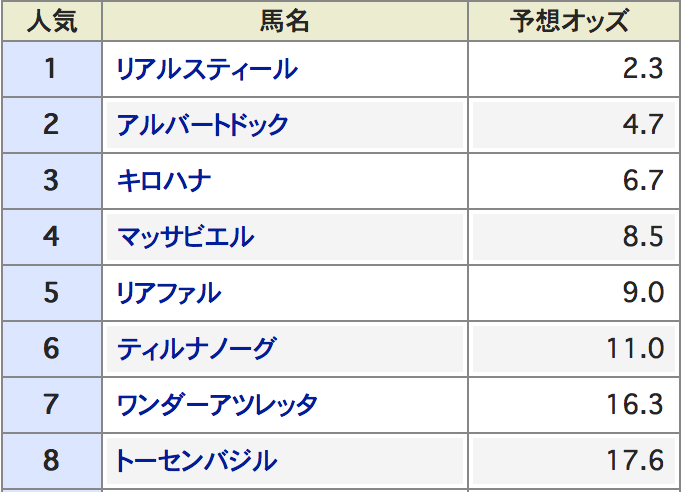 神戸新聞杯データ