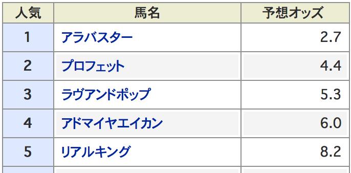 札幌2歳ステークス