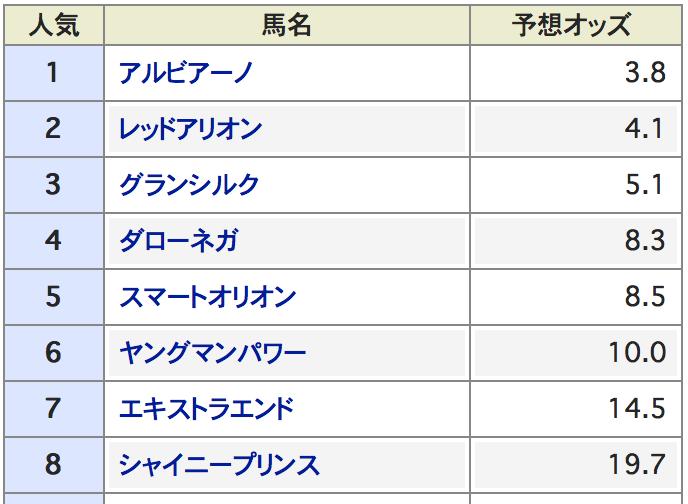 京成杯オータムハンデキャップデータ