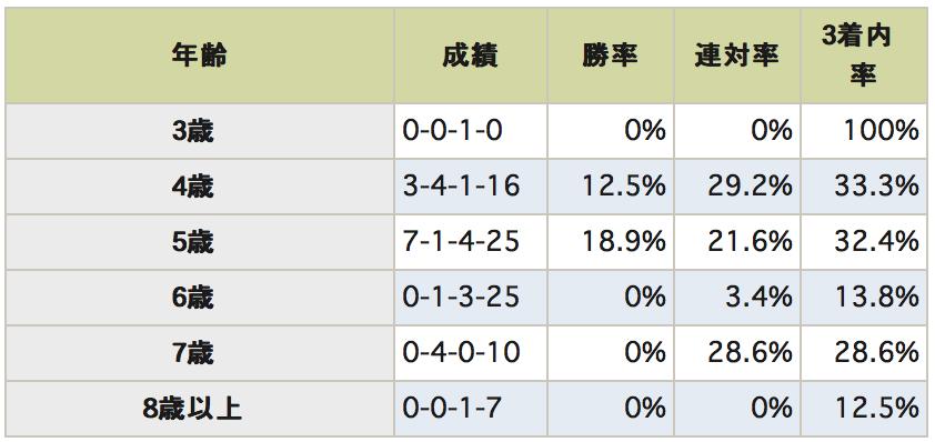 京都大賞典データ