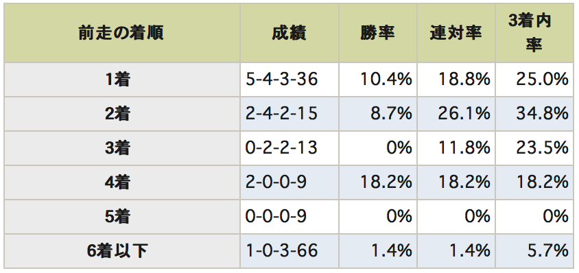 秋華賞データ