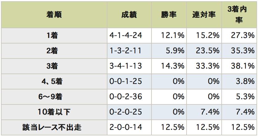 菊花賞データ