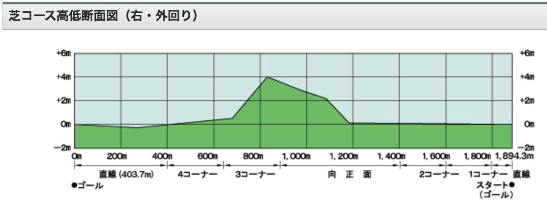 京都平面図