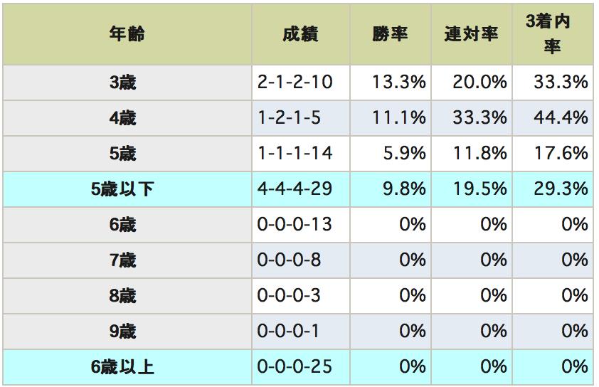 富士ステークスデータ