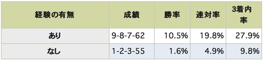 天皇賞秋データ
