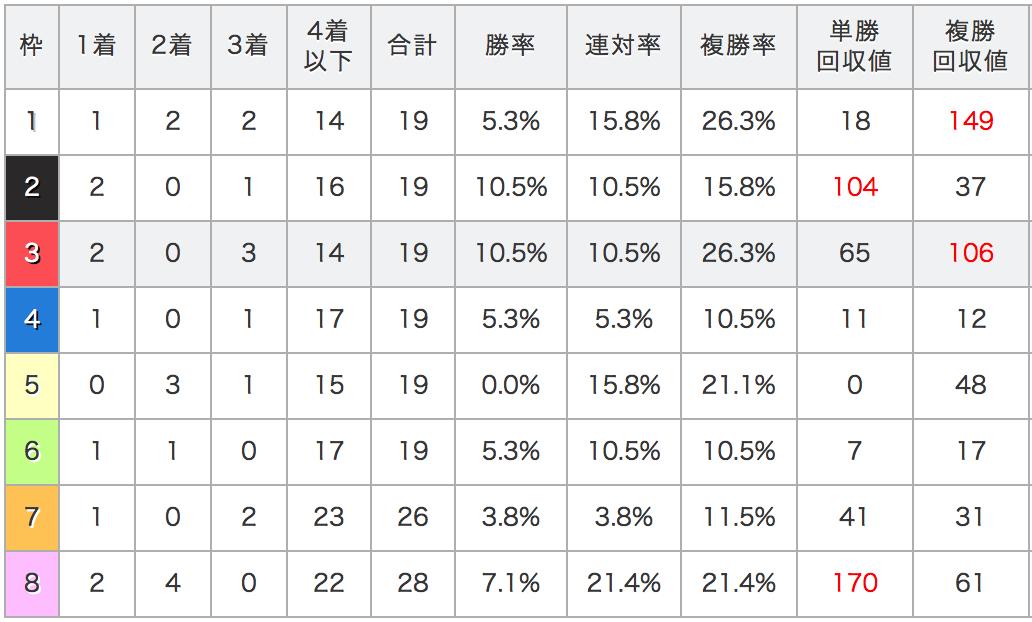 ジャパンカップデータ