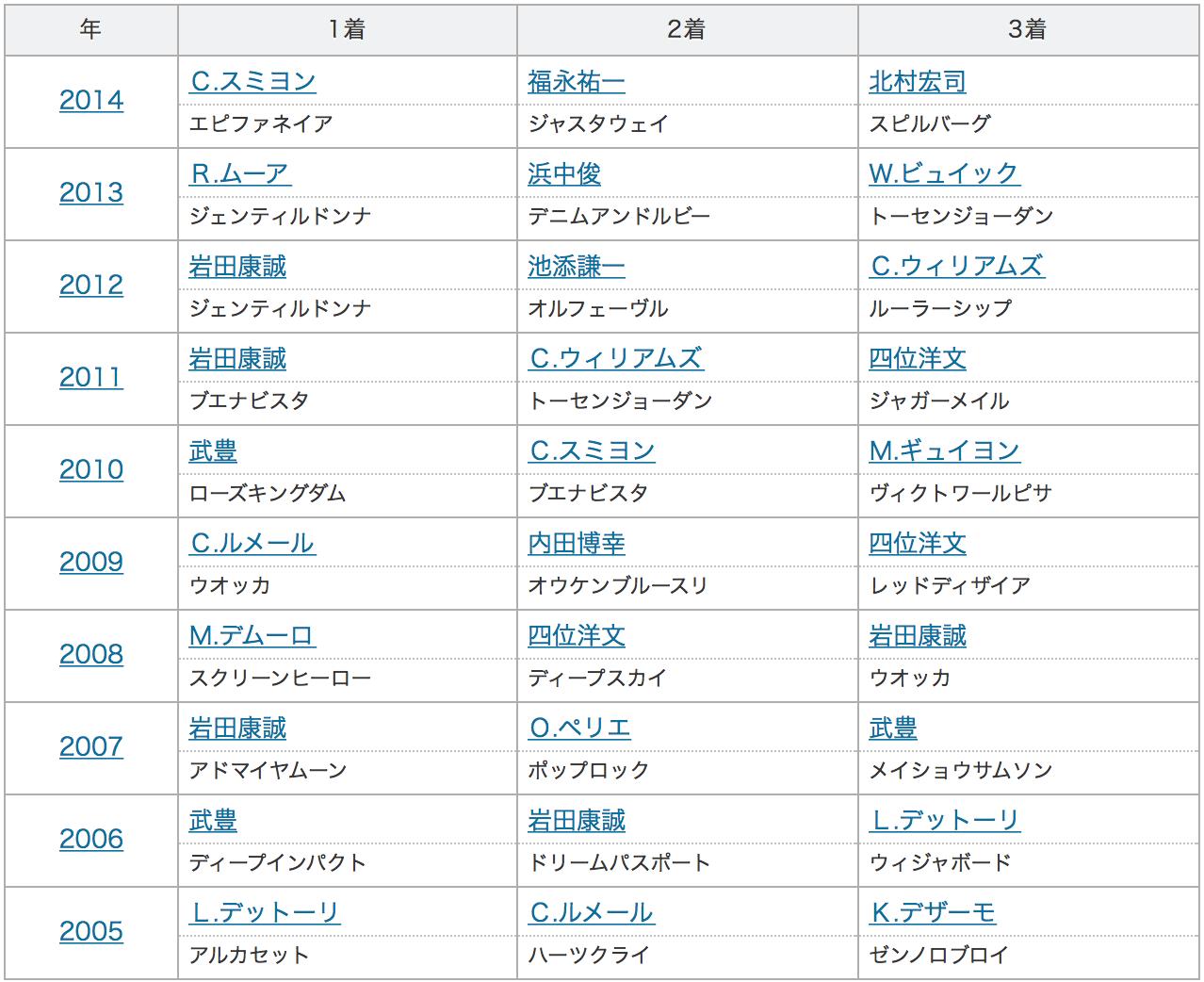 ジャパンカップ成績