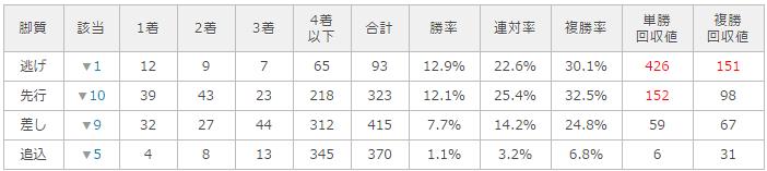 京都競馬場|京都芝2200mのデータ(脚質・枠順・血統・種牡馬・騎手・ラップ)
