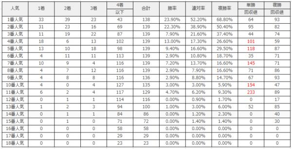 京都競馬場|京都芝1600m(外)のデータ(人気)