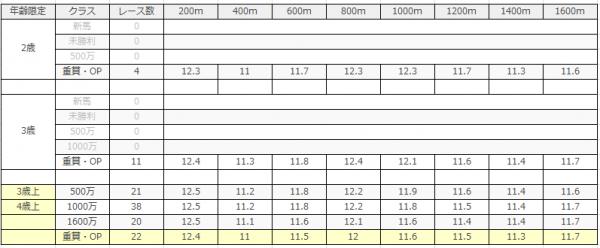京都競馬場|京都芝1600m(外)のデータ(ラップ)