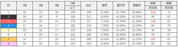 京都競馬場|京都芝1600m(外)のデータ(枠順)