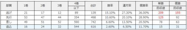 京都競馬場|京都芝1600m(外)のデータ(脚質)
