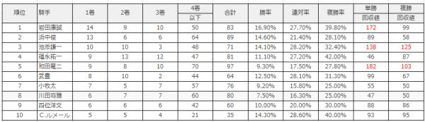京都競馬場|京都芝1600m(外)のデータ(騎手)