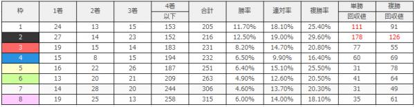 東京競馬場|東京芝2400mのデータ(枠順)