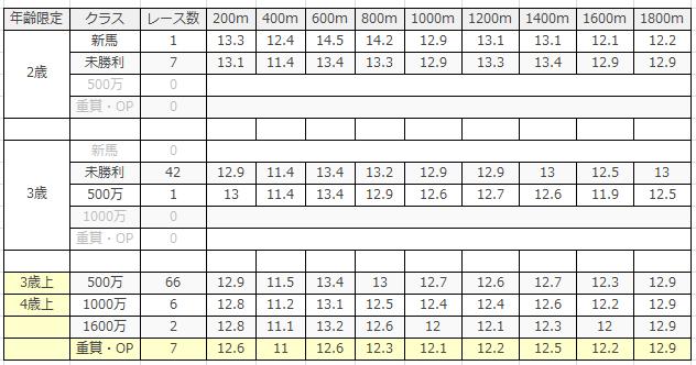 中京競馬場|中京ダート1800mのデータ(ラップ)