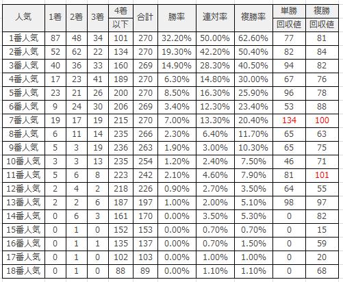 阪神競馬場|阪神芝1600m(外)のデータ(人気)