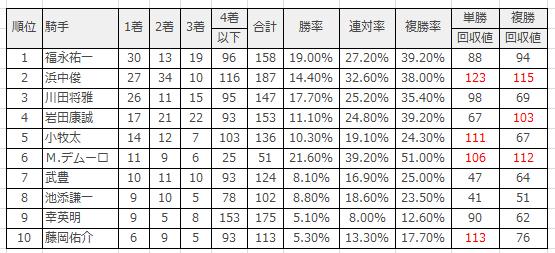 阪神競馬場|阪神芝1600m(外)のデータ(騎手)