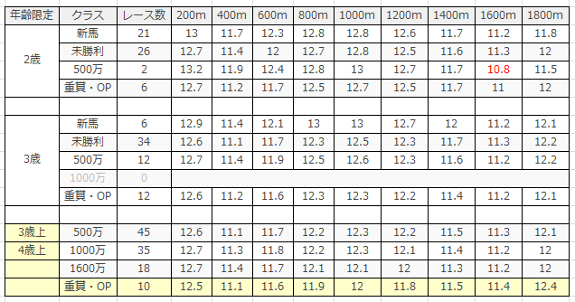 阪神競馬場|阪神芝1800mのデータ(ラップ)