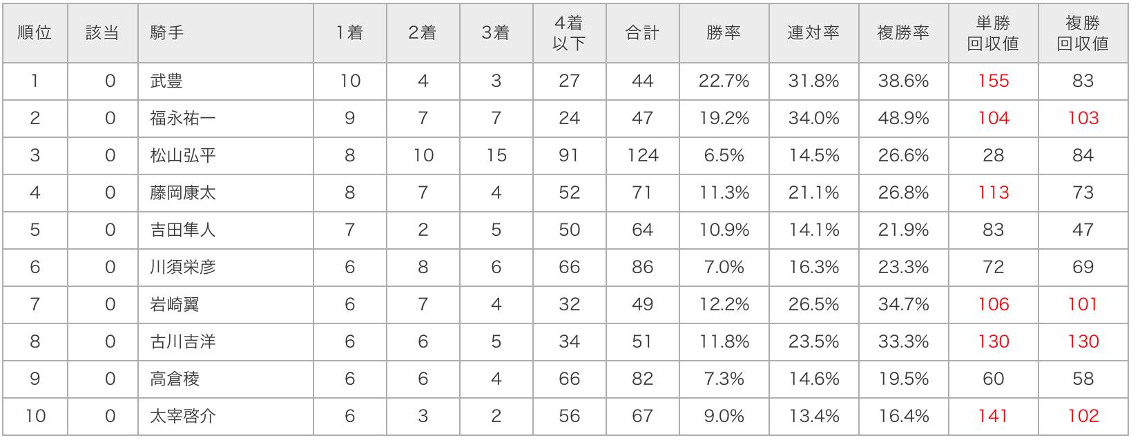 チャンピオンズカップデータ