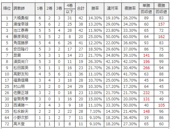 中京競馬場|中京ダート1800mのデータ(調教師)