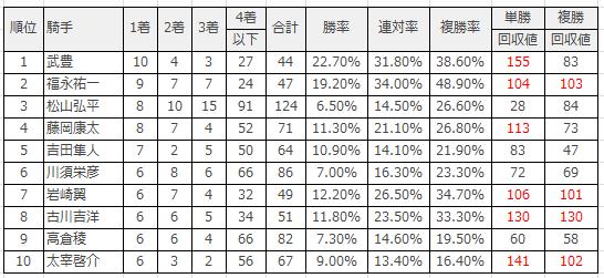 中京競馬場|中京ダート1800mのデータ(騎手)
