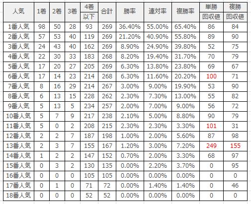 阪神競馬場|阪神芝1800mのデータ(人気)