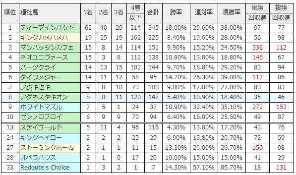 阪神競馬場|阪神芝1800mのデータ(種牡馬)