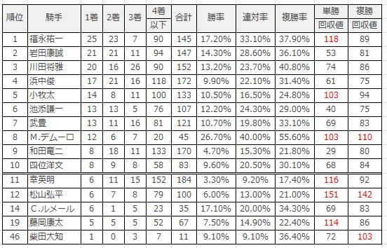 阪神競馬場|阪神芝1800mのデータ(騎手)