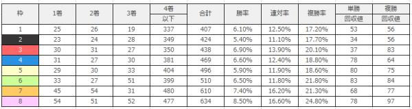 阪神競馬場|阪神芝1600m(外)のデータ(枠順)
