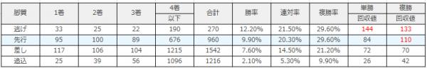 阪神競馬場|阪神芝1600m(外)のデータ(脚質)