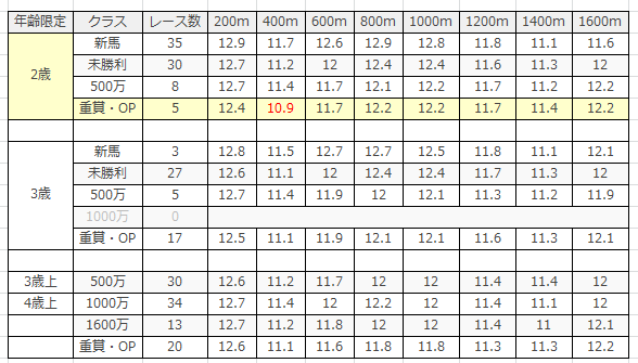 阪神競馬場|阪神芝1600m(外)のデータ(ラップ)