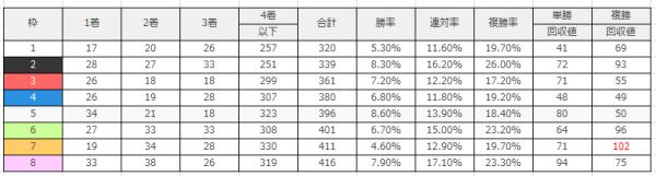 中京競馬場|中京ダート1800mのデータ(枠順)
