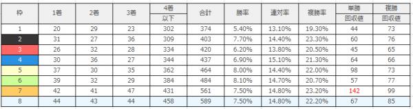 阪神競馬場|阪神芝1800mのデータ(枠順)