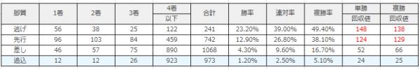 中京競馬場|中京ダート1800mのデータ(脚質)